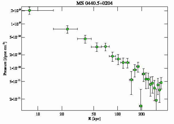 4196 pressure profile