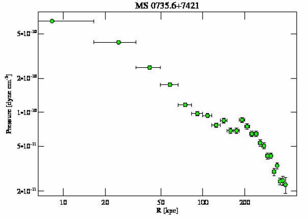 4197 pressure profile