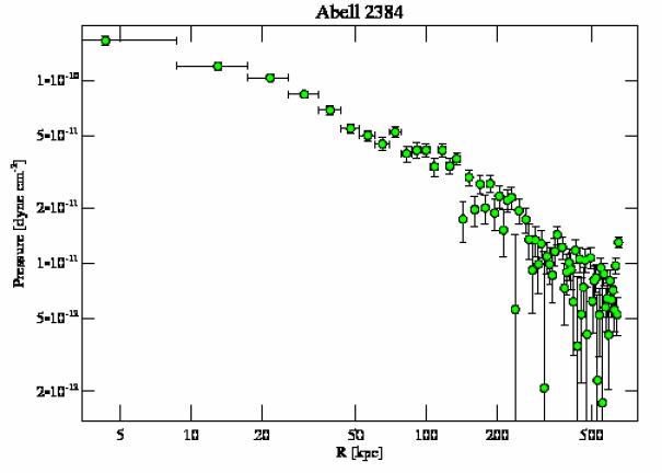 4202 pressure profile