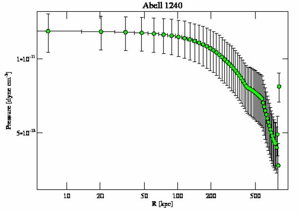 4961 pressure profile