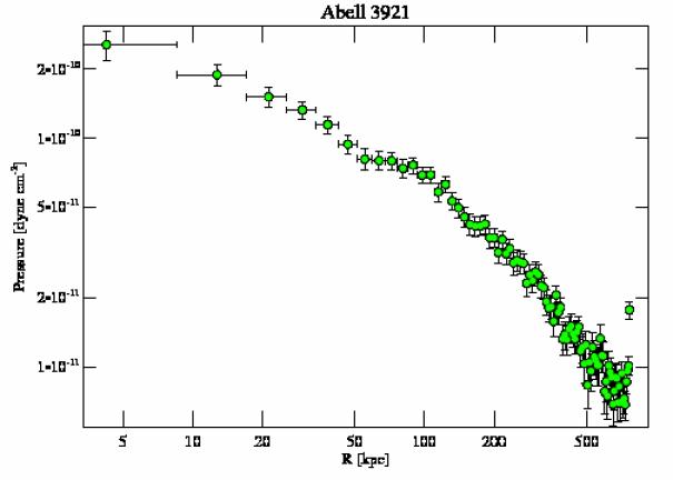 4973 pressure profile
