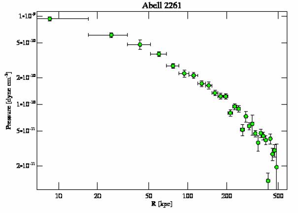 5007 pressure profile