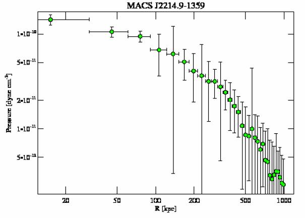 5011 pressure profile
