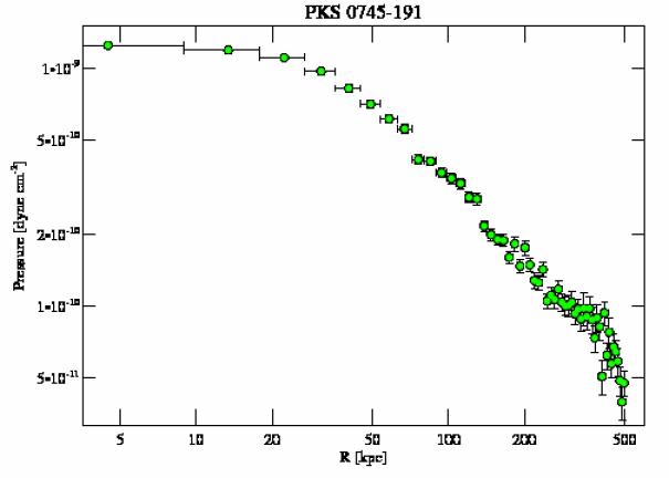 508 pressure profile