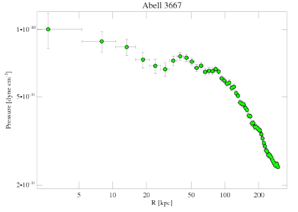 5753 pressure profile