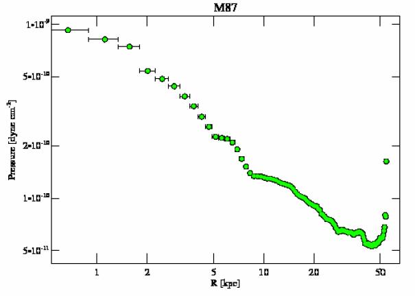 5826 pressure profile