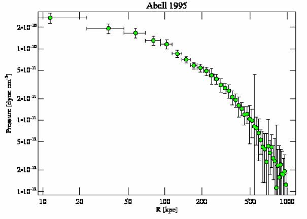 7021 pressure profile