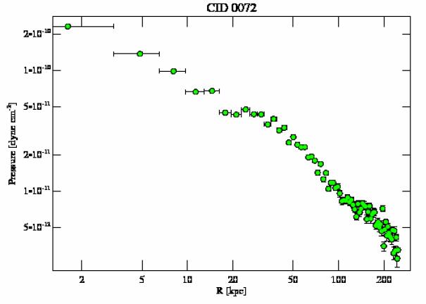 7321 pressure profile