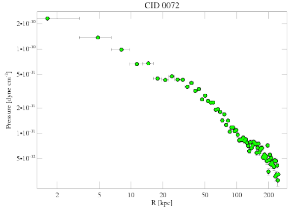 7322 pressure profile
