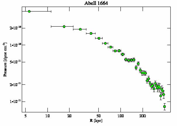 7901 pressure profile