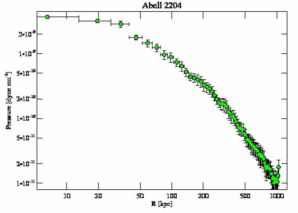 7940 pressure profile
