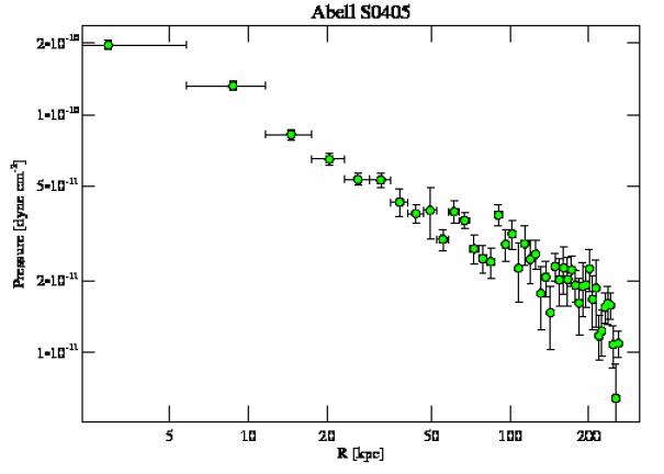 8272 pressure profile