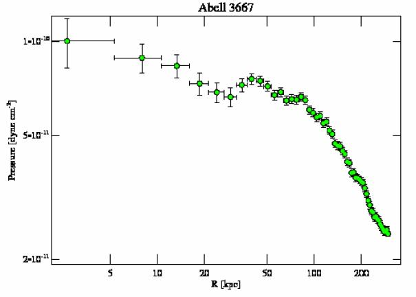 889 pressure profile