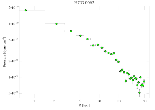 921 pressure profile