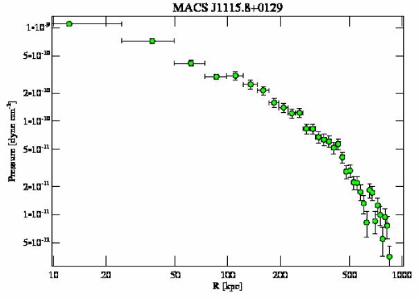 9375 pressure profile