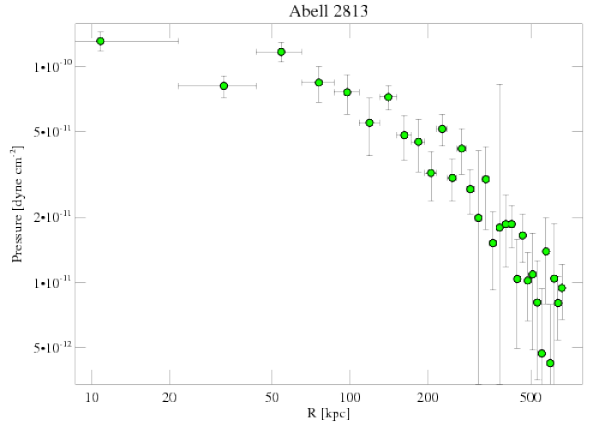 9409 pressure profile