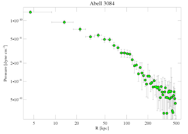 9413 pressure profile