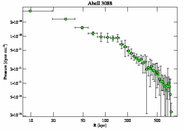 9414 pressure profile