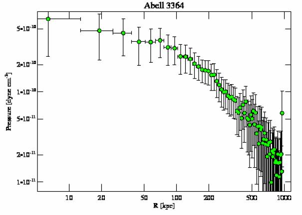 9419 pressure profile