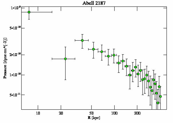 9422 pressure profile