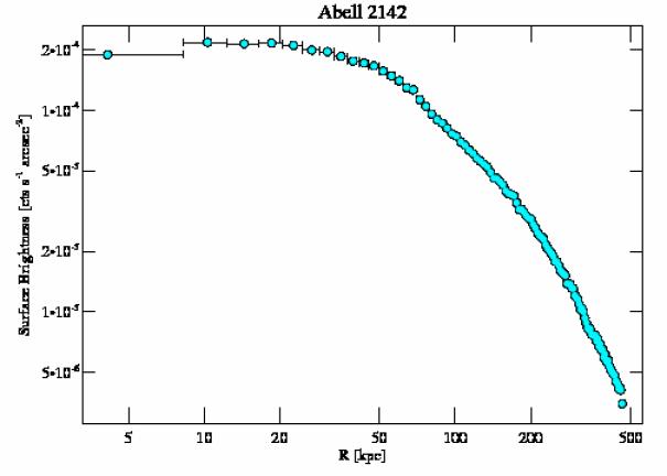 1196 surface brightness profile