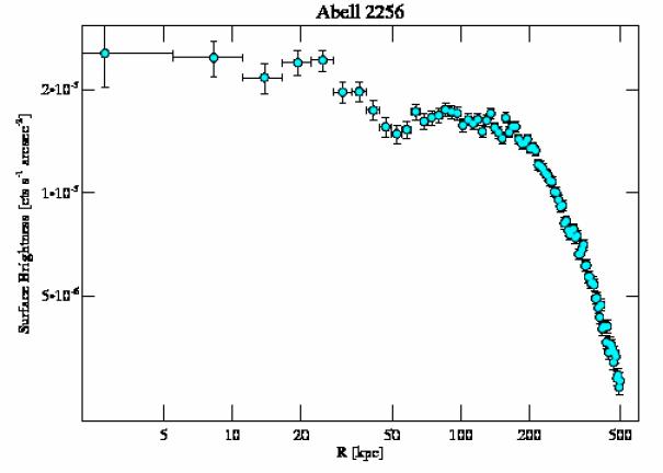1386 surface brightness profile