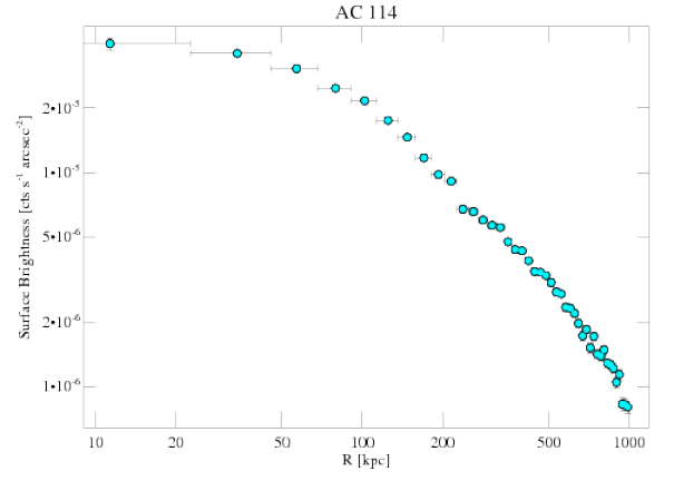 1562 surface brightness profile