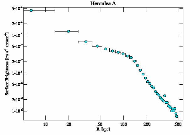 1625 surface brightness profile