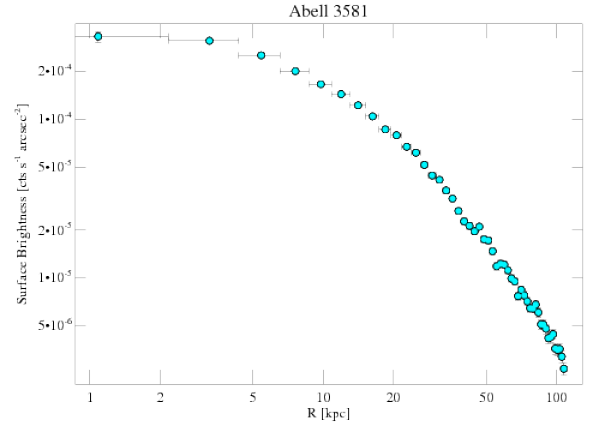 1650 surface brightness profile