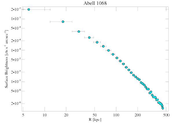 1652 surface brightness profile