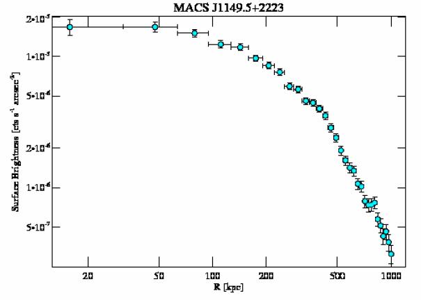 1656 surface brightness profile