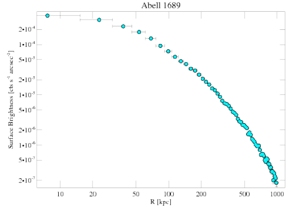 1663 surface brightness profile