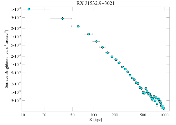 1665 surface brightness profile