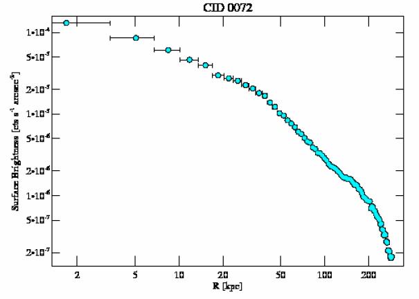 2018 surface brightness profile