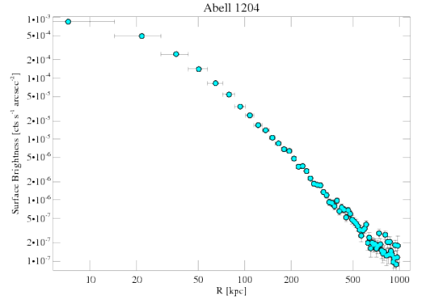 2205 surface brightness profile