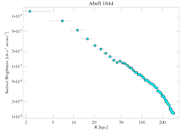 2206 surface brightness profile