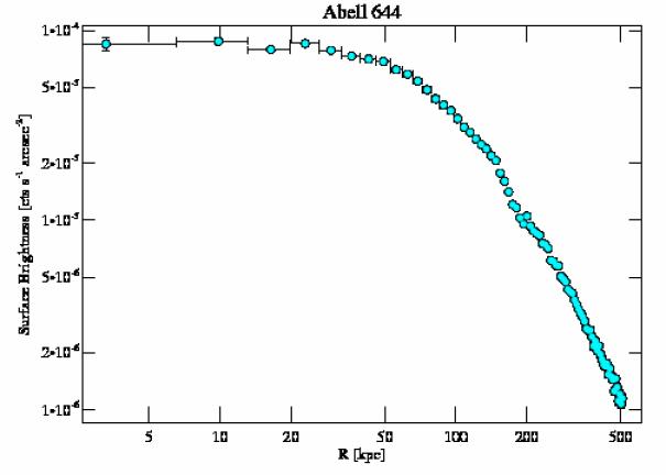 2211 surface brightness profile
