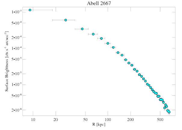 2214 surface brightness profile