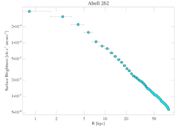 2215 surface brightness profile
