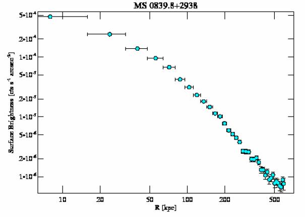 2224 surface brightness profile