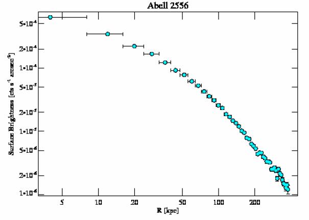 2226 surface brightness profile