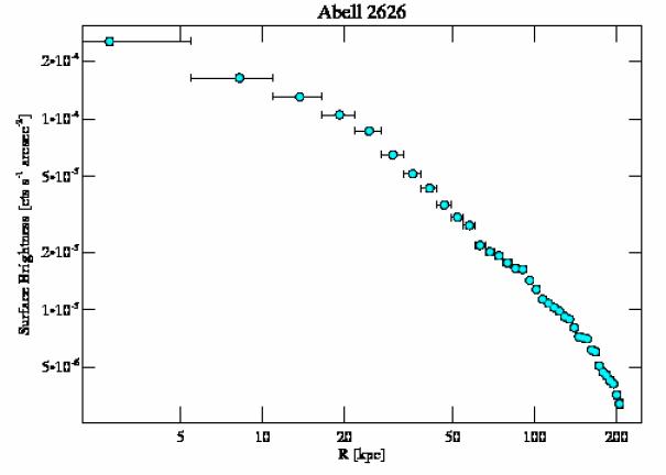 3192 surface brightness profile