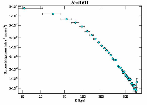 3194 surface brightness profile