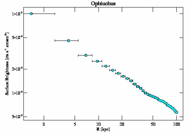3200 surface brightness profile
