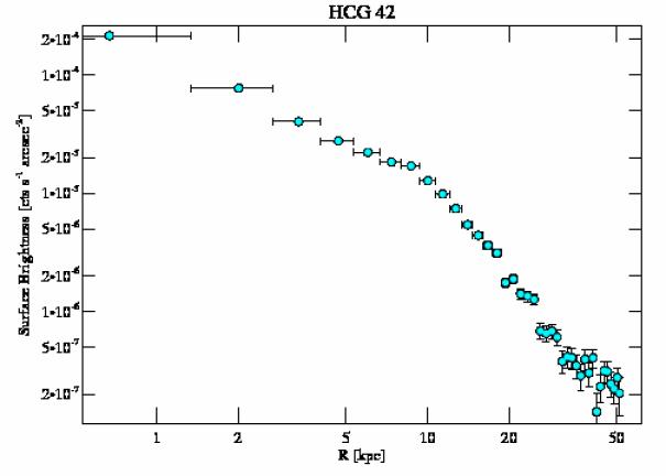 3215 surface brightness profile