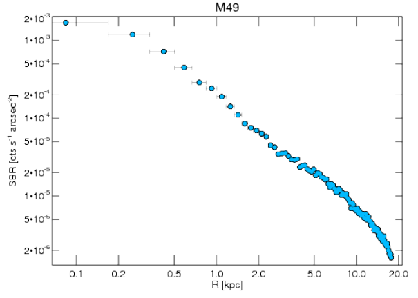 321 surface brightness profile