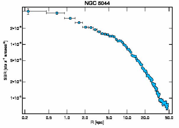 3225 surface brightness profile