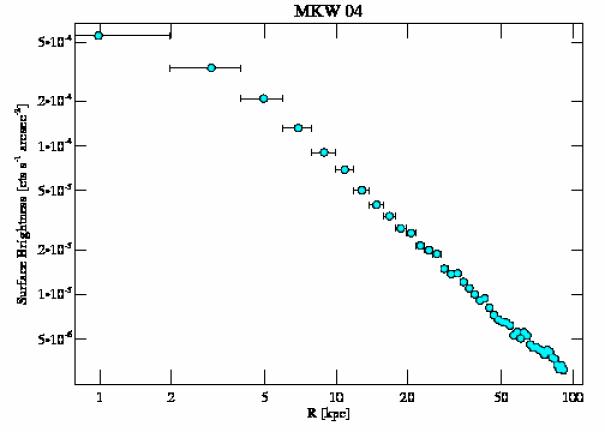 3234 surface brightness profile