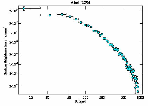 3246 surface brightness profile