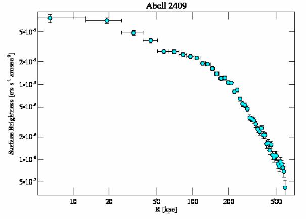 3247 surface brightness profile